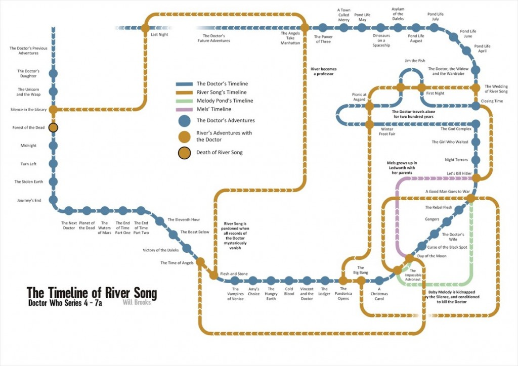 Doctor Who - River Song Timeline