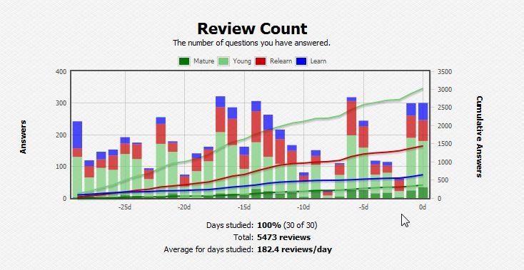 Anki Spanish Stats