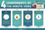 FAQ 1 Minute Videos